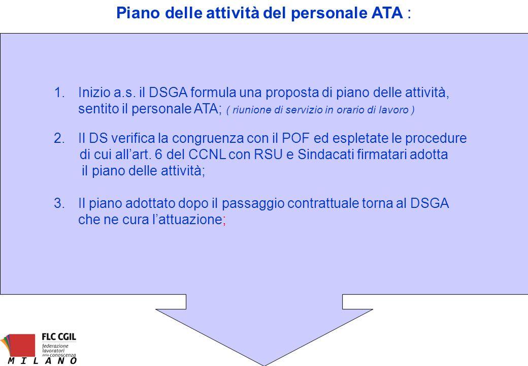 Piano delle attività del personale ATA :