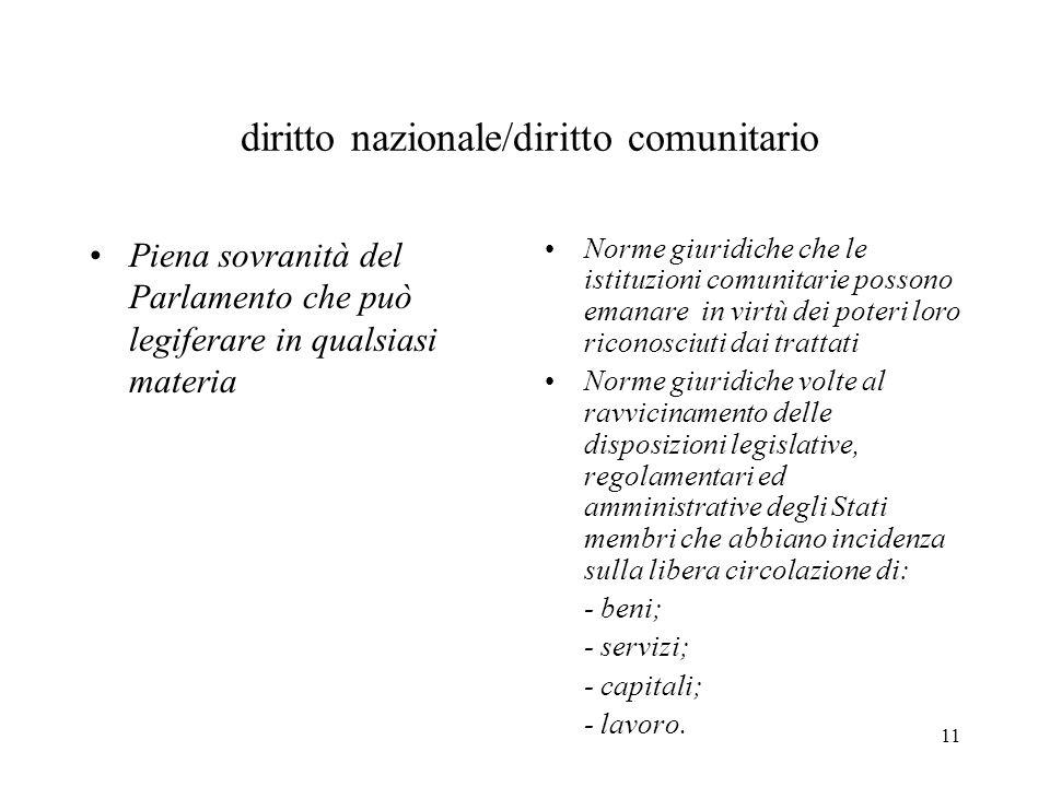 diritto nazionale/diritto comunitario