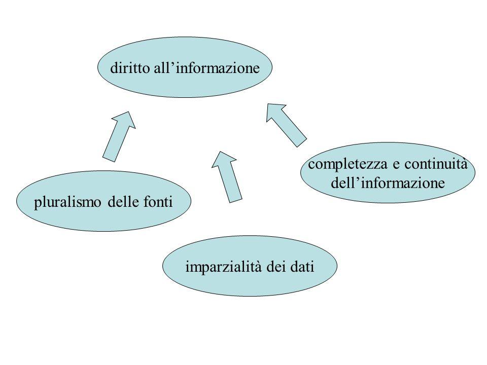 diritto all'informazione