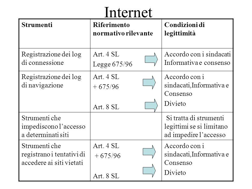 Internet Strumenti Riferimento normativo rilevante