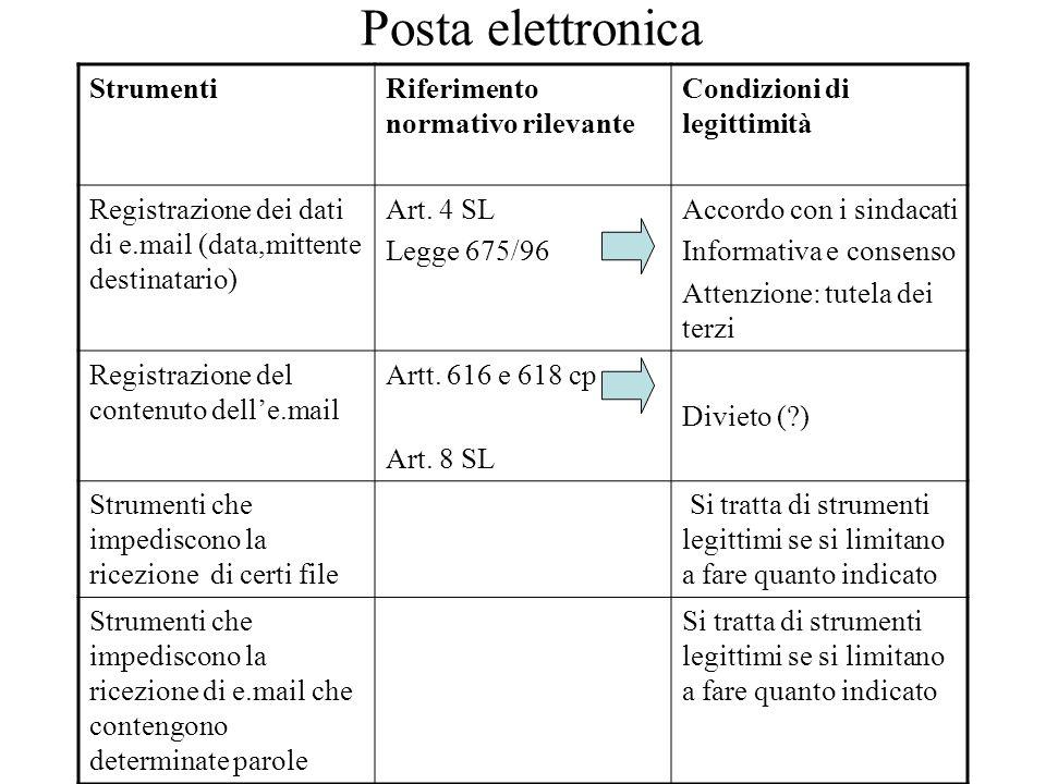 Posta elettronica Strumenti Riferimento normativo rilevante