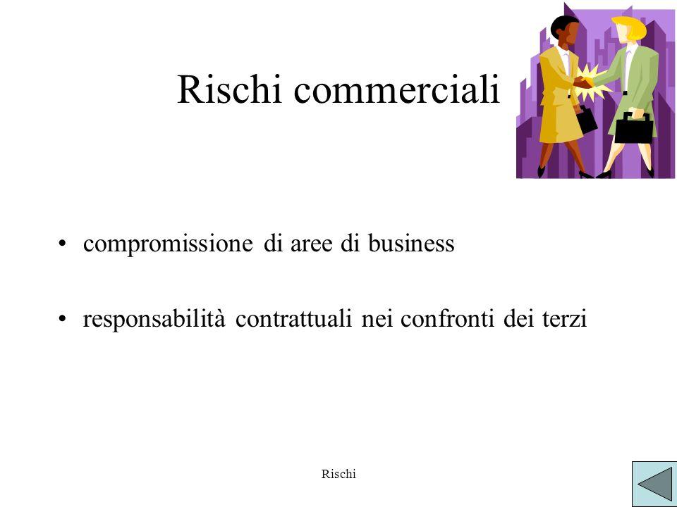 Rischi commerciali compromissione di aree di business