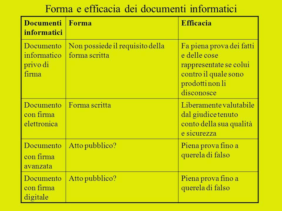 Forma e efficacia dei documenti informatici