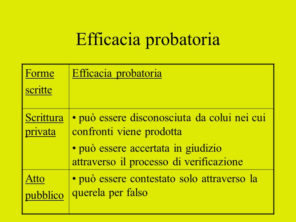 Efficacia probatoria Forme scritte Efficacia probatoria