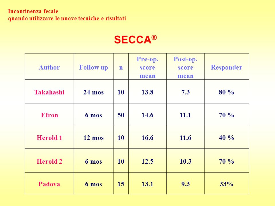 SECCA® Author Follow up n Pre-op. score mean Post-op. score Responder