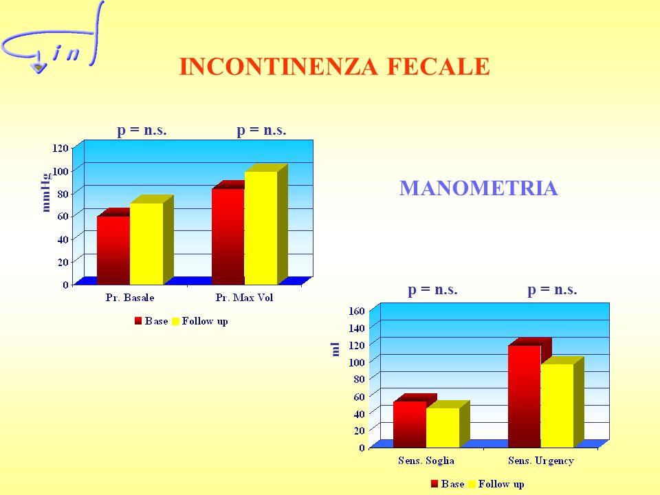 INCONTINENZA FECALE MANOMETRIA p = n.s. p = n.s. p = n.s. p = n.s.