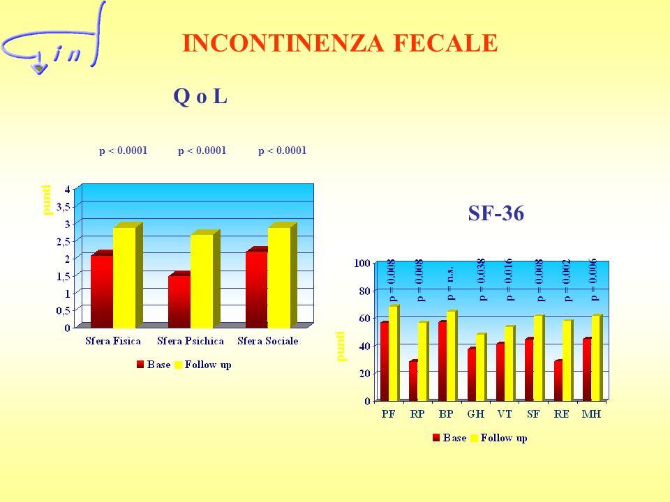 INCONTINENZA FECALE Q o L SF-36 punti punti p < 0.0001