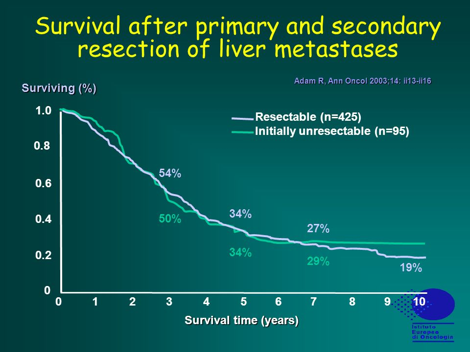 Survival after primary and secondary resection of liver metastases