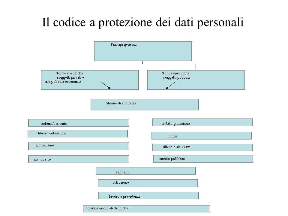 Il codice a protezione dei dati personali