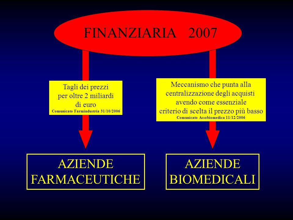 FINANZIARIA 2007 AZIENDE FARMACEUTICHE AZIENDE BIOMEDICALI