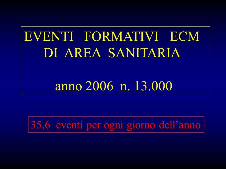 EVENTI FORMATIVI ECM DI AREA SANITARIA anno 2006 n. 13.000