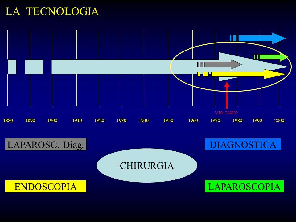 LA TECNOLOGIA . LAPAROSC. Diag. DIAGNOSTICA CHIRURGIA ENDOSCOPIA