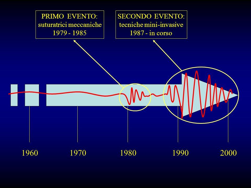 1960 1970 1980 1990 2000 PRIMO EVENTO: suturatrici meccaniche