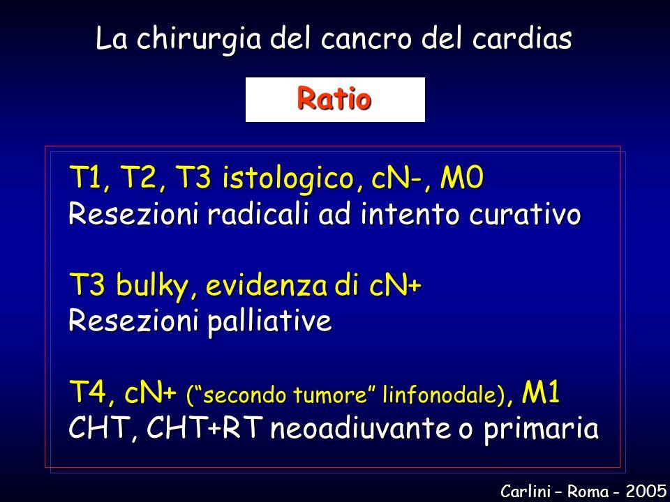 La chirurgia del cancro del cardias