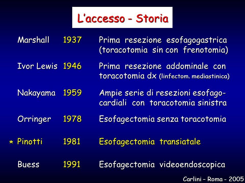 L'accesso - Storia Marshall 1937 Prima resezione esofagogastrica