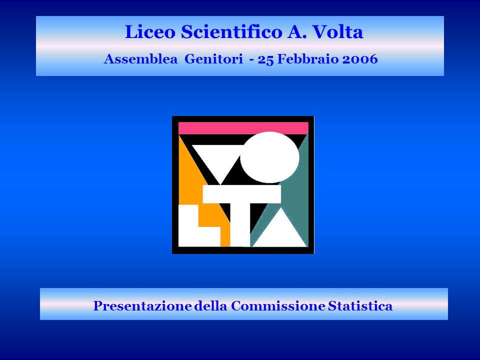 Liceo Scientifico A. Volta Assemblea Genitori - 25 Febbraio 2006