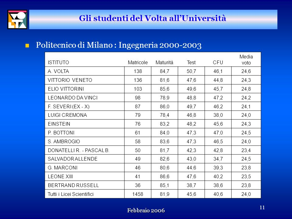 Gli studenti del Volta all'Università