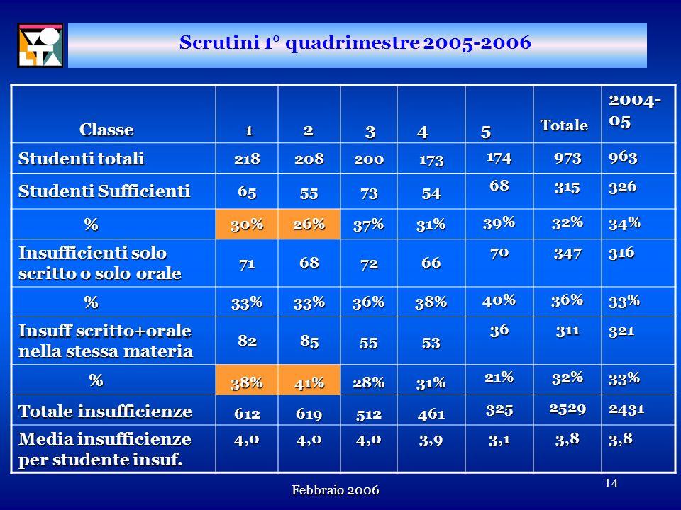 Scrutini 1° quadrimestre 2005-2006