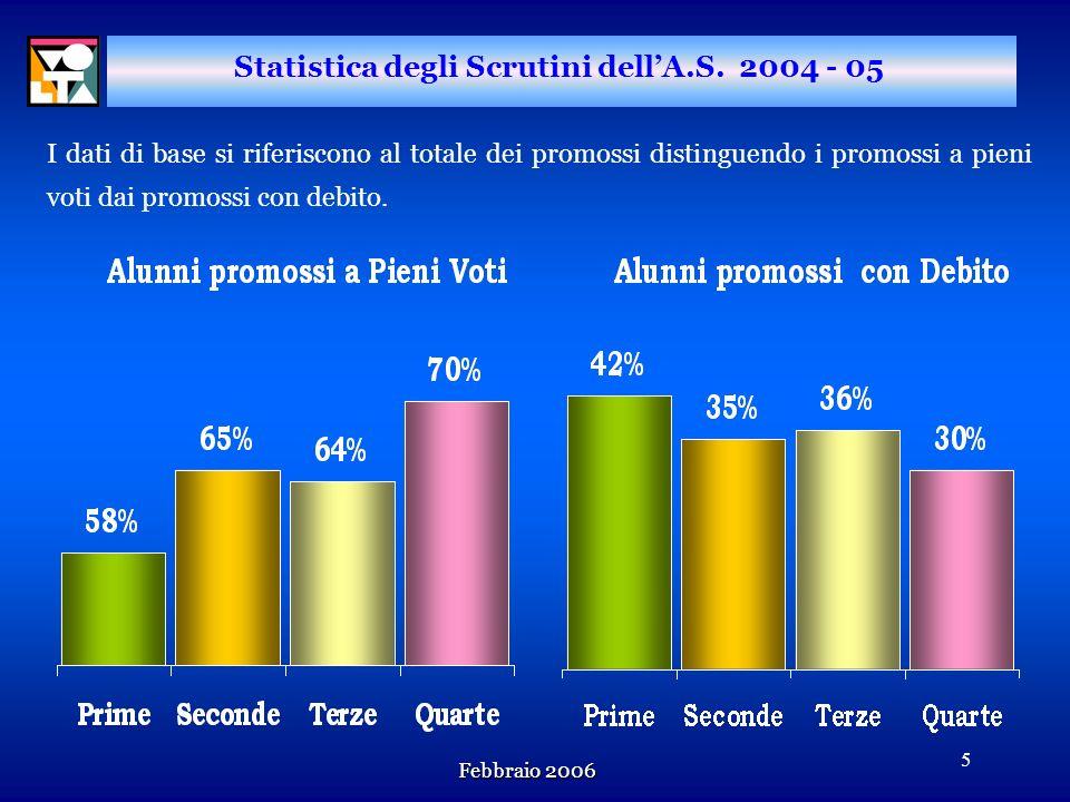 Statistica degli Scrutini dell'A.S. 2004 - 05