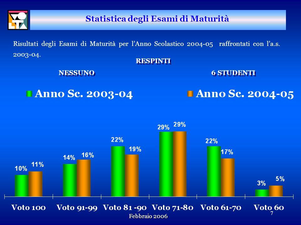 Statistica degli Esami di Maturità