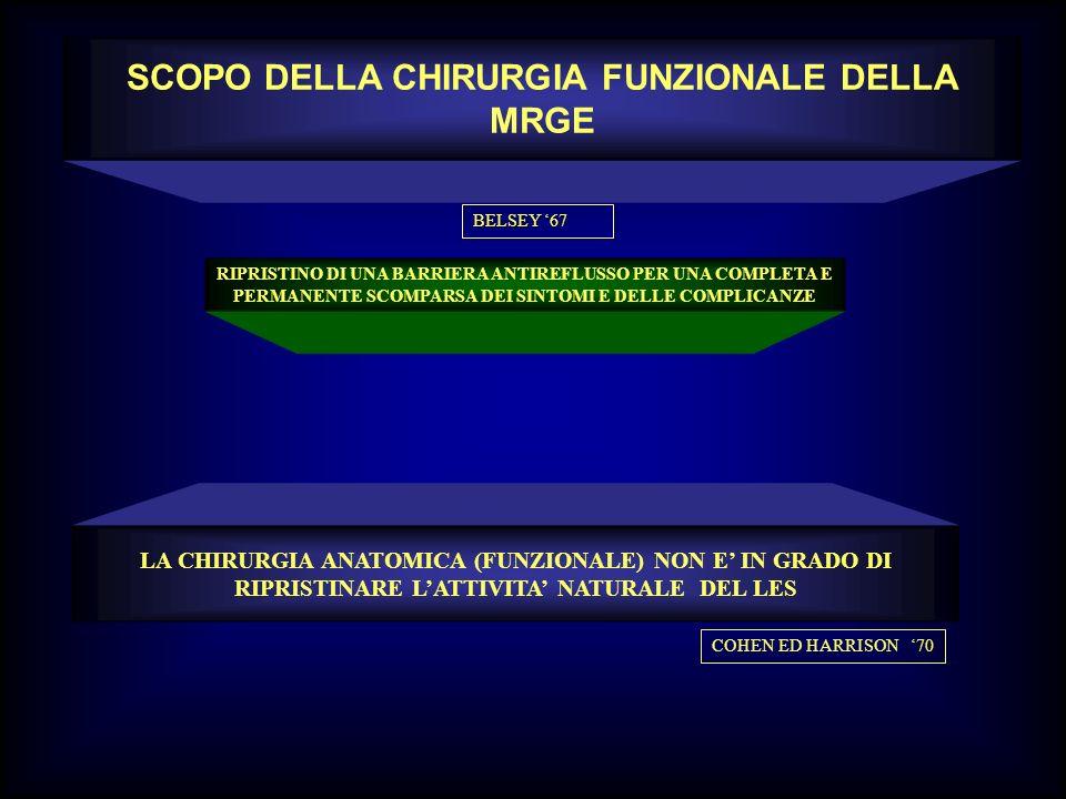 SCOPO DELLA CHIRURGIA FUNZIONALE DELLA MRGE