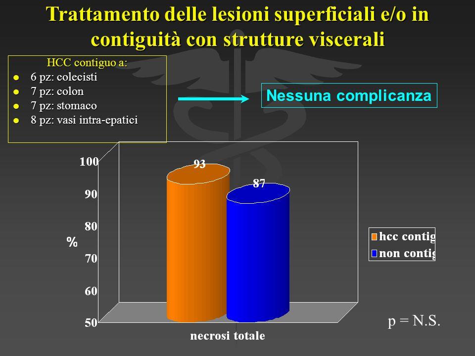 Trattamento delle lesioni superficiali e/o in contiguità con strutture viscerali