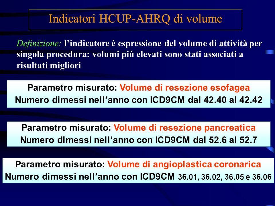 Indicatori HCUP-AHRQ di volume