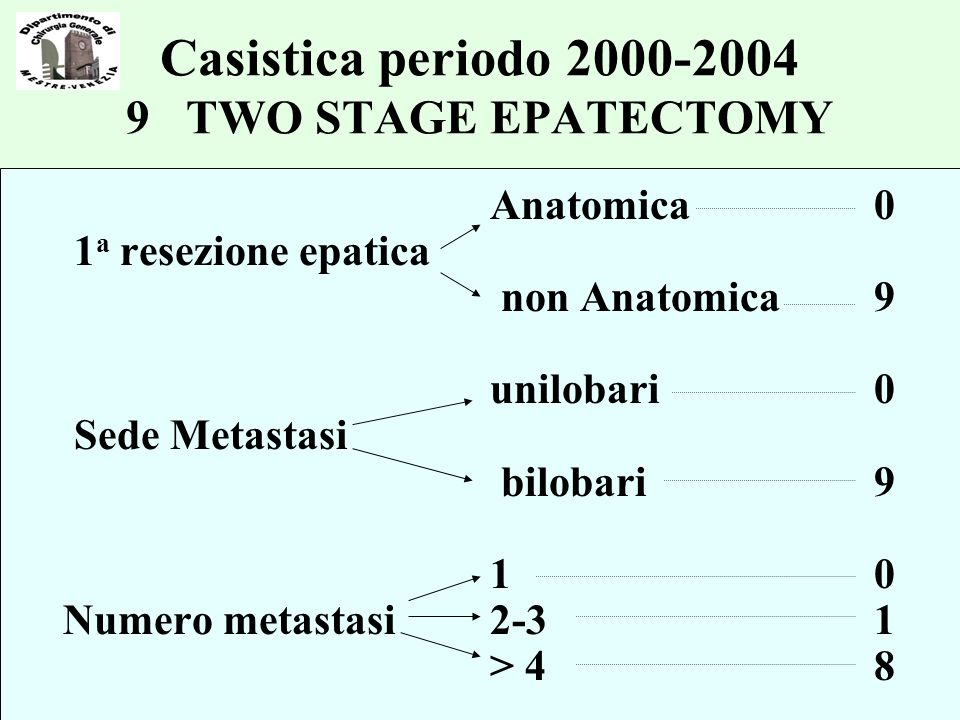 Casistica periodo TWO STAGE EPATECTOMY