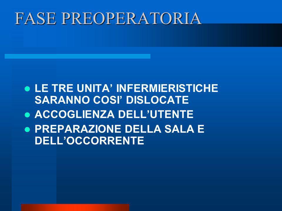 FASE PREOPERATORIA LE TRE UNITA' INFERMIERISTICHE SARANNO COSI' DISLOCATE. ACCOGLIENZA DELL'UTENTE.