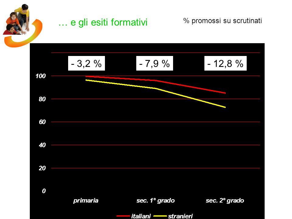 … e gli esiti formativi - 3,2 % - 7,9 % - 12,8 %