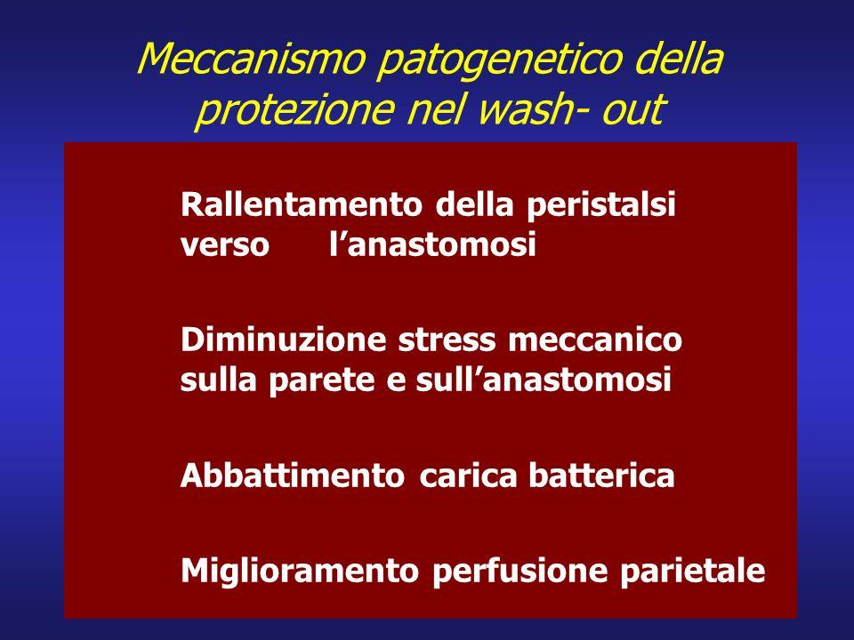 Meccanismo patogenetico della protezione nel wash- out
