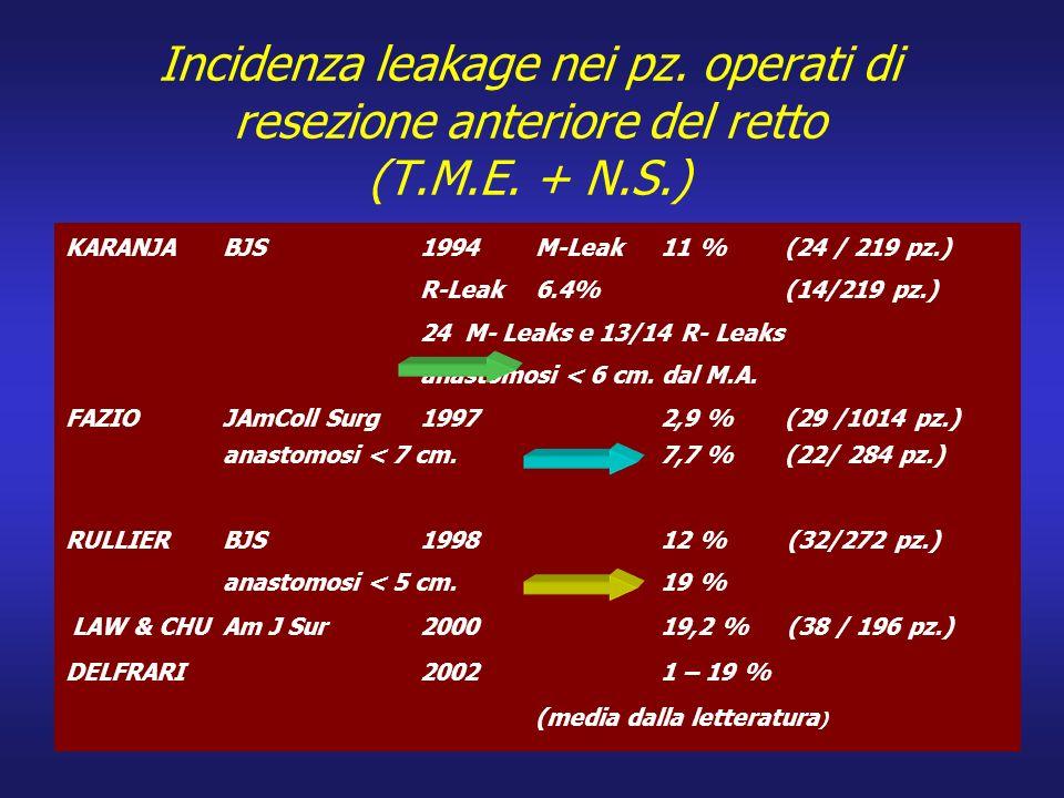 Incidenza leakage nei pz. operati di resezione anteriore del retto (T