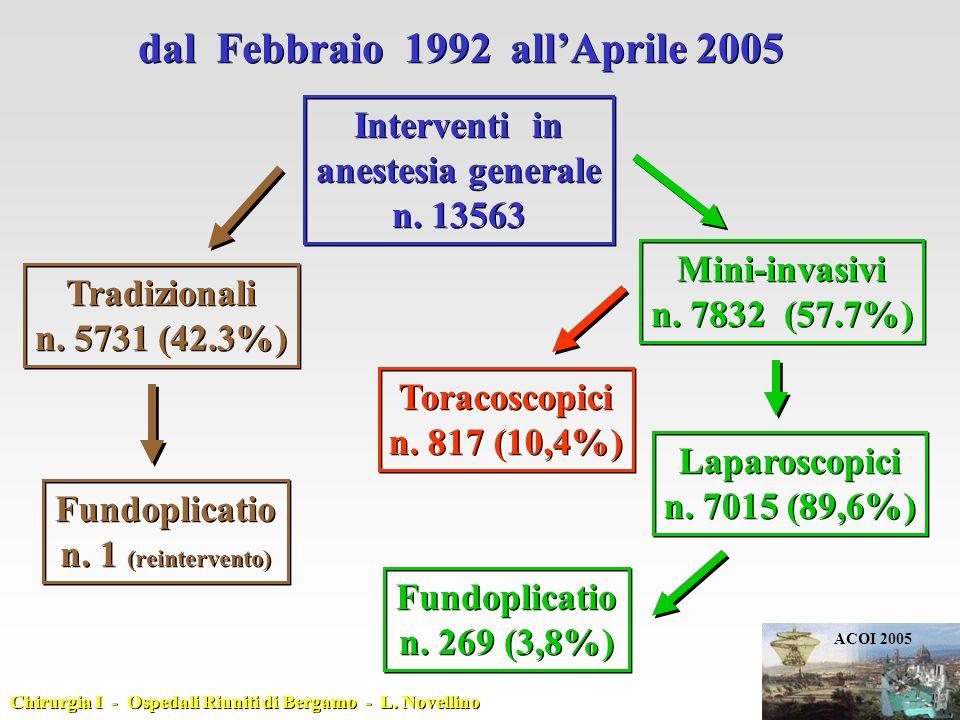 dal Febbraio 1992 all'Aprile 2005