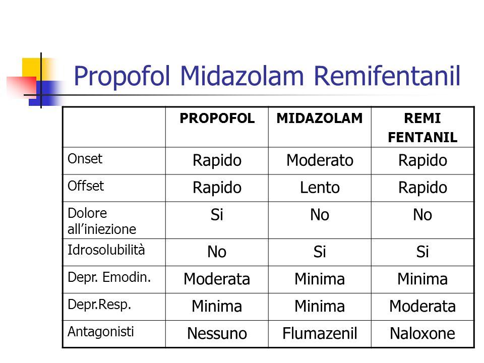 Propofol Midazolam Remifentanil