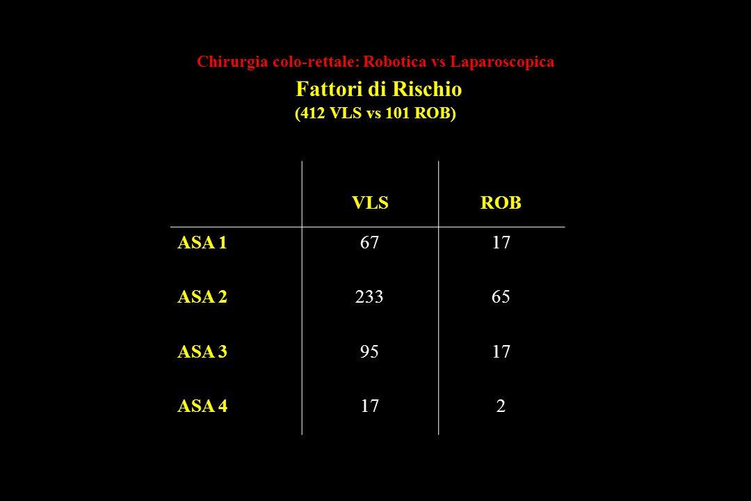 Chirurgia colo-rettale: Robotica vs Laparoscopica Fattori di Rischio (412 VLS vs 101 ROB)