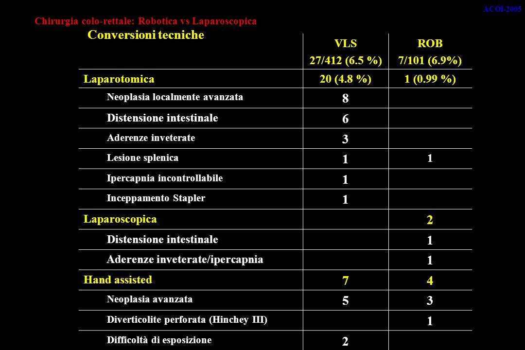 Chirurgia colo-rettale: Robotica vs Laparoscopica Conversioni tecniche