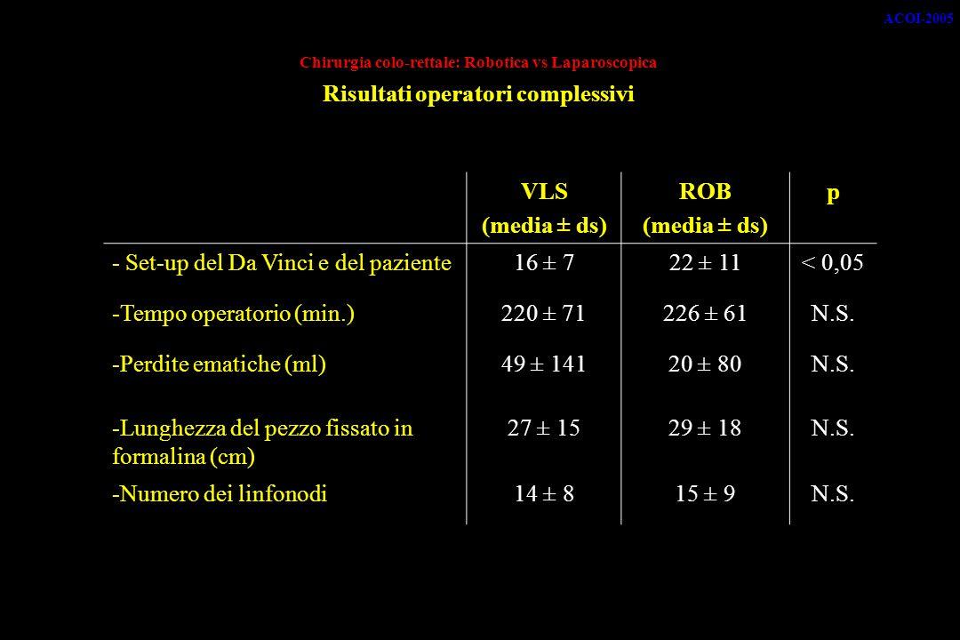 - Set-up del Da Vinci e del paziente 16 ± 7 22 ± 11 < 0,05