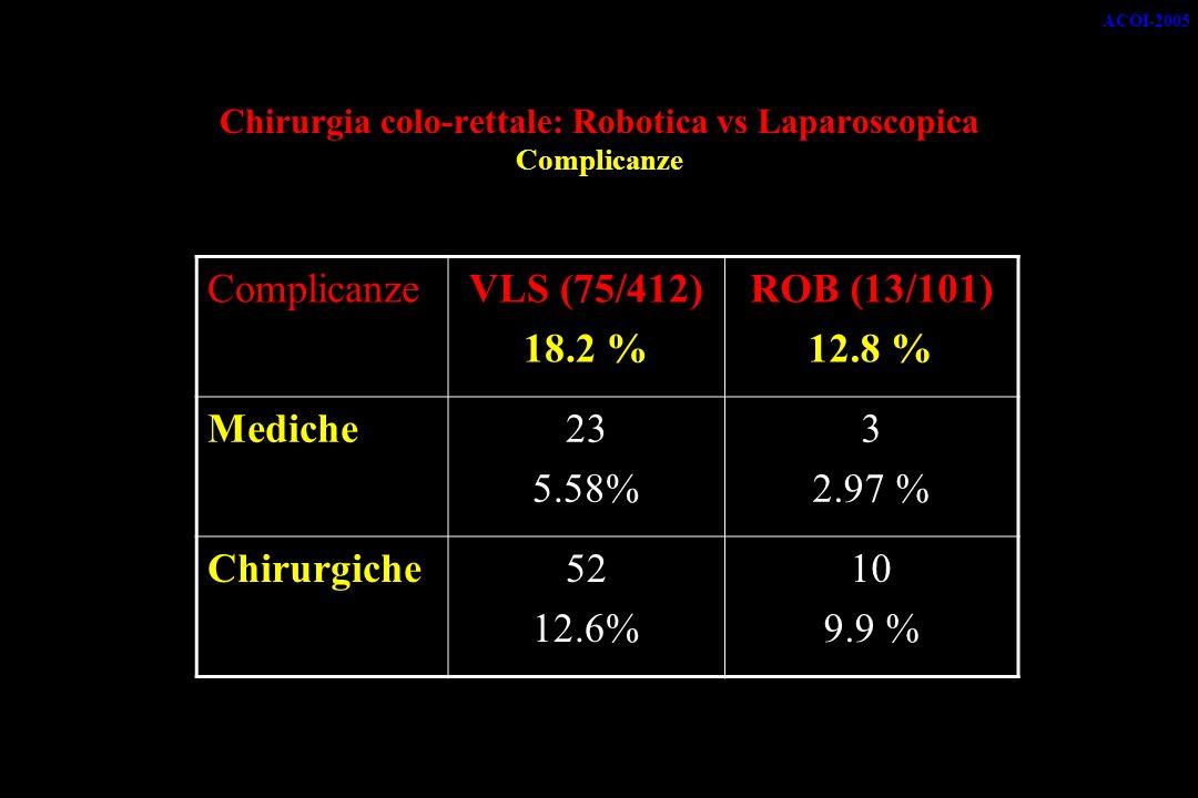 Chirurgia colo-rettale: Robotica vs Laparoscopica Complicanze