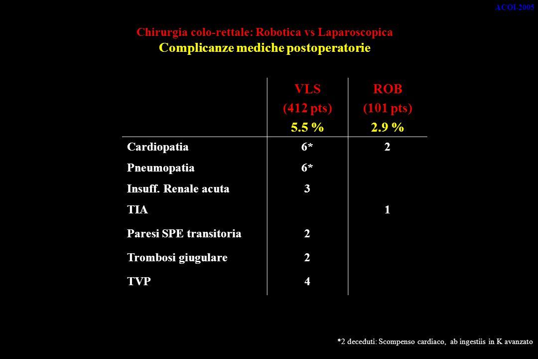 ACOI-2005 Chirurgia colo-rettale: Robotica vs Laparoscopica Complicanze mediche postoperatorie. VLS.