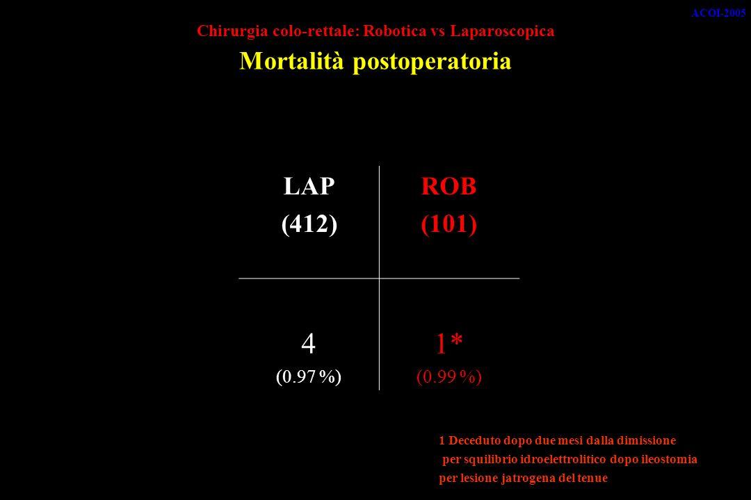 ACOI-2005 Chirurgia colo-rettale: Robotica vs Laparoscopica Mortalità postoperatoria. LAP. (412)