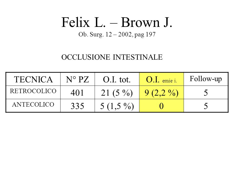 Felix L. – Brown J. Ob. Surg. 12 – 2002, pag 197