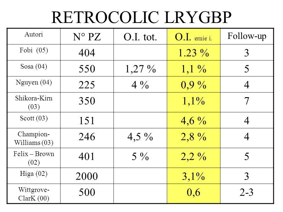 RETROCOLIC LRYGBP N° PZ O.I. tot. O.I. ernie i. 404 1.23 % 3 550