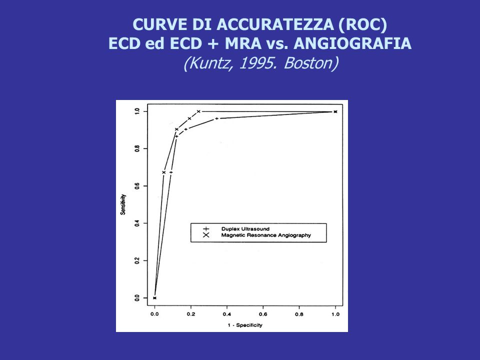 CURVE DI ACCURATEZZA (ROC) ECD ed ECD + MRA vs