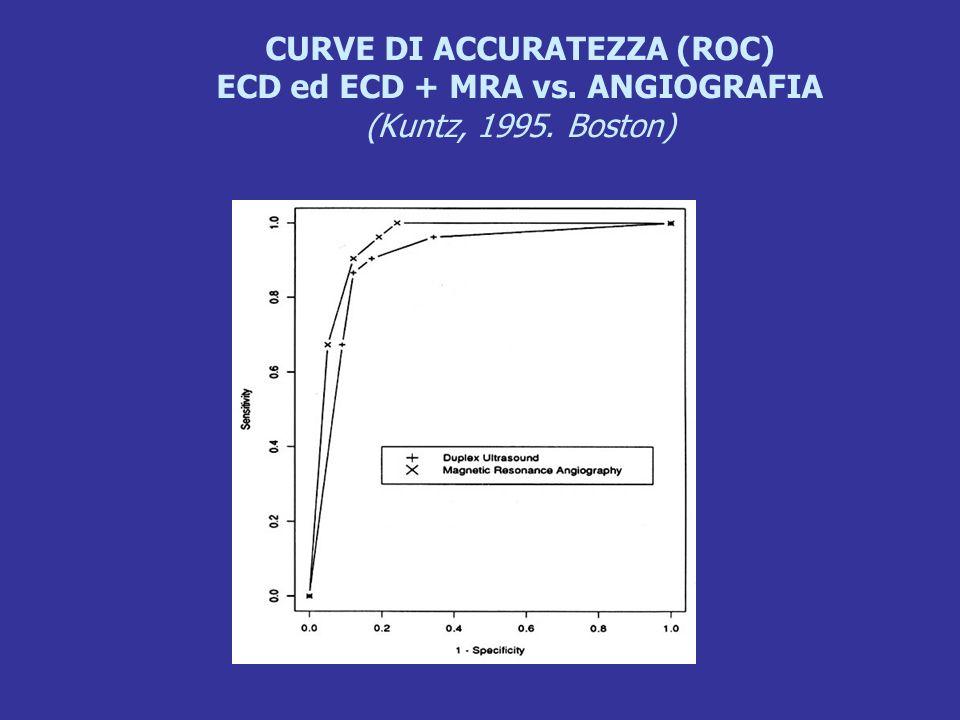 CURVE DI ACCURATEZZA (ROC) ECD ed ECD + MRA vs