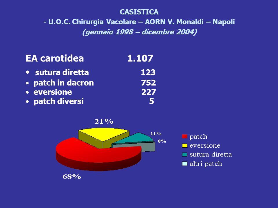 EA carotidea 1.107 sutura diretta 123 patch in dacron 752
