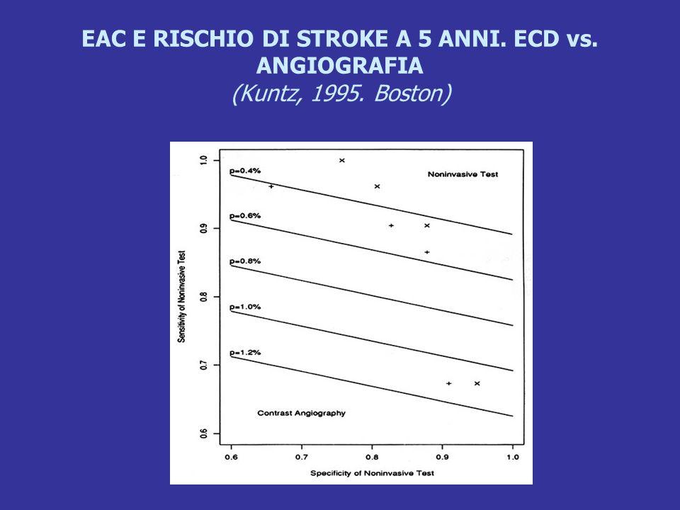 EAC E RISCHIO DI STROKE A 5 ANNI. ECD vs. ANGIOGRAFIA (Kuntz, 1995