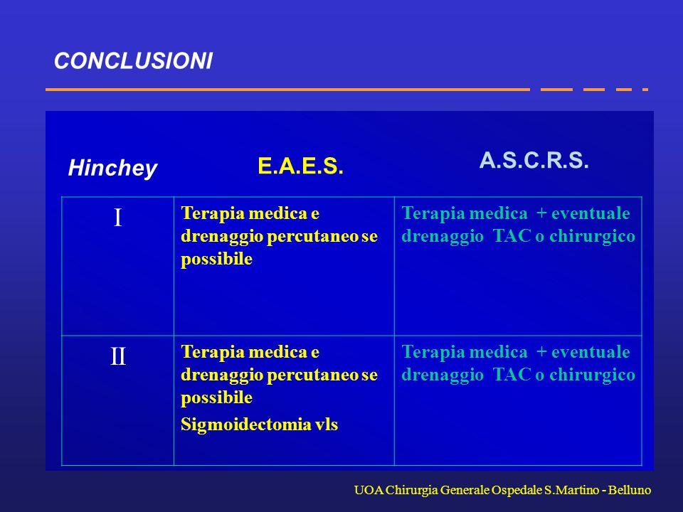 I II CONCLUSIONI A.S.C.R.S. Hinchey E.A.E.S.