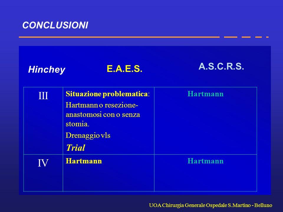 III IV CONCLUSIONI A.S.C.R.S. Hinchey E.A.E.S. Trial