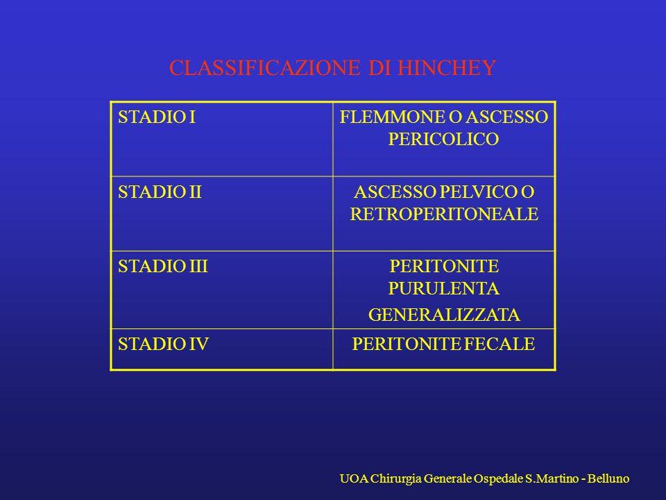 CLASSIFICAZIONE DI HINCHEY