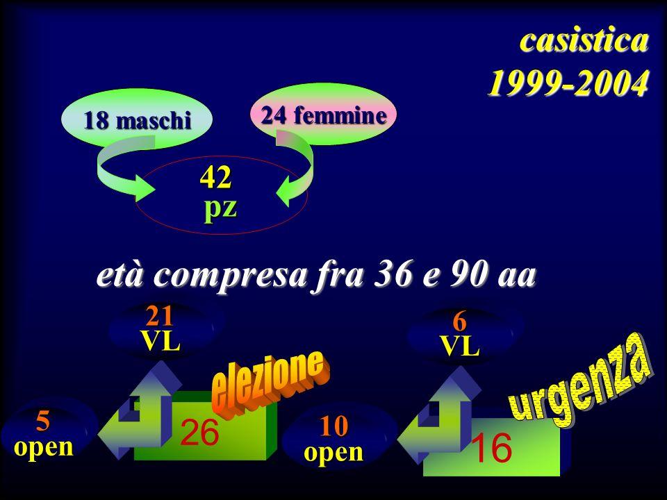 16 età compresa fra 36 e 90 aa casistica 1999-2004 26 42 pz urgenza